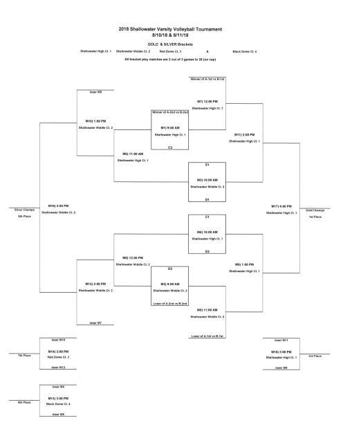 Shallowater Championship Brackets